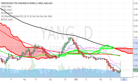 YANG: YANG 40% potential on Daily