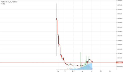 STEEMBTC: HOLD Steem for long-term 100x