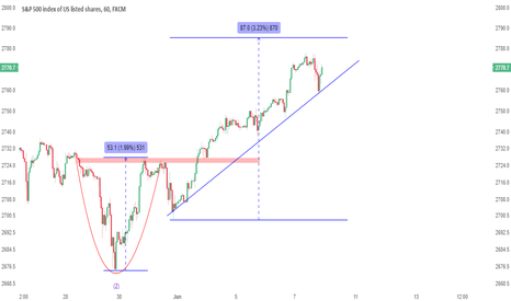 SPX500: UPDATE: Despite excitement today, $2785 is still our target