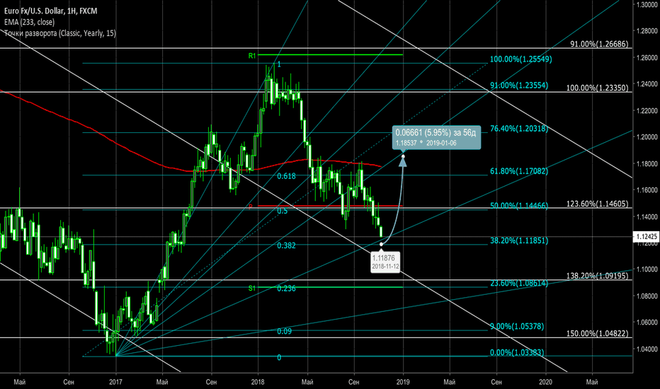 EURUSD: Прогноз по EUR/USD - 13.11.2018