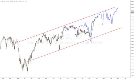 US30: $DJIA (US30) looks like ramp from Sep 15