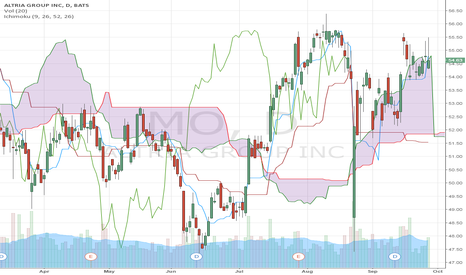 MO: Short Trade in MO (Altria)