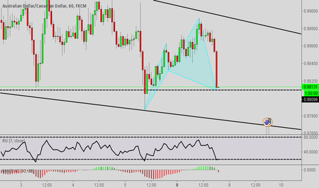 AUDCAD: Cypher Pattern on AUDCAD