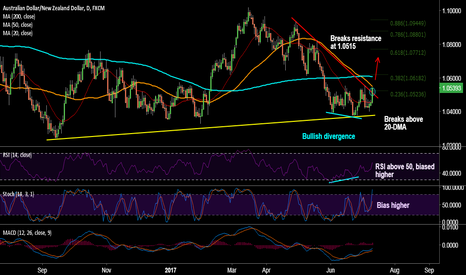 AUDNZD: AUD/NZD breaks key resistance at 1.0515, good to go long on dips