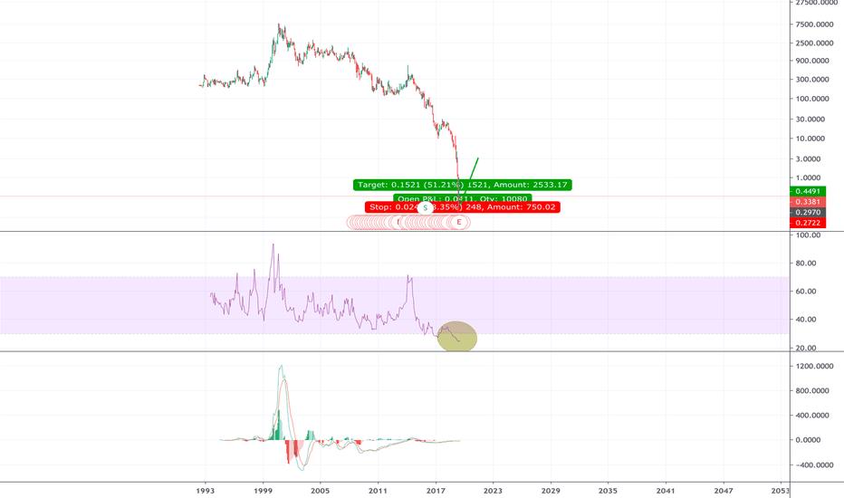 FCEL Stock Price and Chart — NASDAQ:FCEL — TradingView