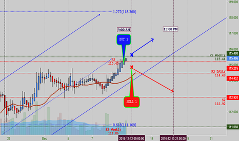 USDJPY: USD/JPY buy and sell setup on a 4H Chart