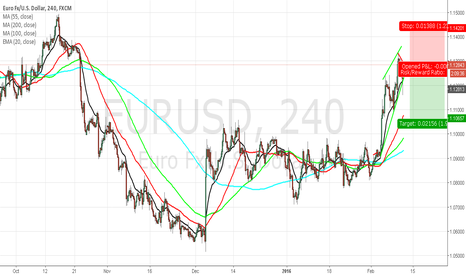 EURUSD: Euro Sell Setup