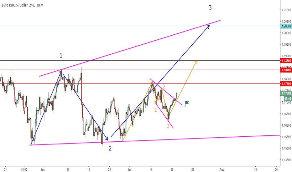 EURUSD: EURUSD Flag Break Moving As Expected