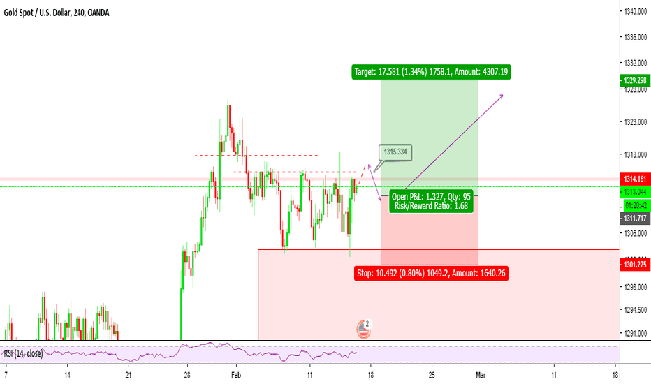 XAUUSD: Gold possible Bullish trade