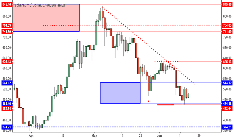 ETHUSD: ETHUSD: Slow But Still Poised To Test 544 Resistance Area.