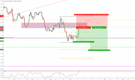 NZDUSD: 4 Hour Bearish trend continuation trade