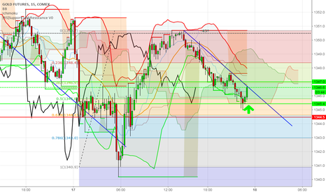 GC1!: GC/Gold- Update. Lost 1st trade, try bull trade