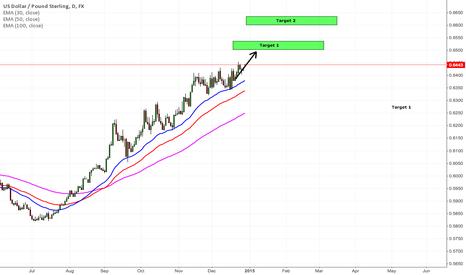 USDGBP: USD/GBP Long
