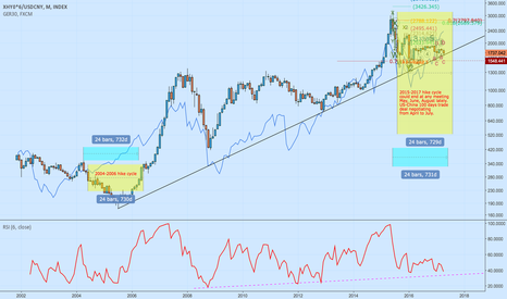 XHY0*6/USDCNY: Sell in the May? or just a flat- special edition for Labors Day