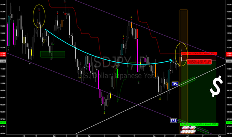 USDJPY: A Dip Dip Coming In? Not sure to Soy Sauce Levels