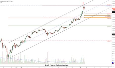 BTCUSD: BTCUSD: Short-term pullback imminent