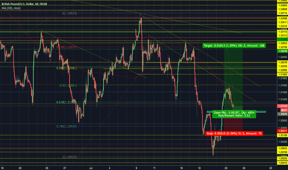 GBPUSD: Intra day GBPUSD longs, with anticipation of a swing