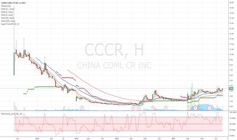 CCCR: CCCR покупка.