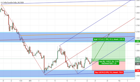 USDCAD: USDCAD short term trade for this week