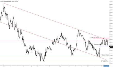 GBPAUD: GBP/AUD Parallel Channel