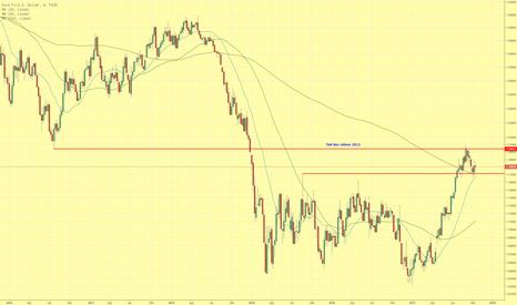 EURUSD: EUR/USD stabil über 200 Wochen Linie - aber trendlos