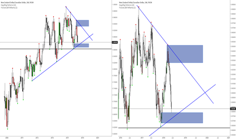 NZDCAD: NZD/CAD Big BUY opportunity in a few weeks...
