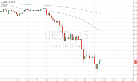 UKOIL: test oil