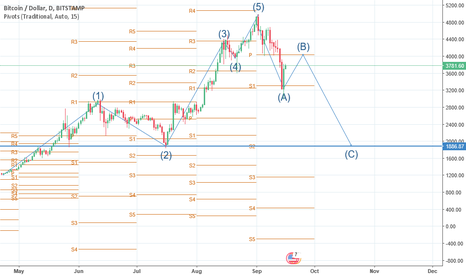 BTCUSD: Elliot Wave and Support/Resistance Levels for BTCUSD on 1d Chart