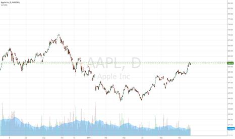 AAPL: Next Long Threshold