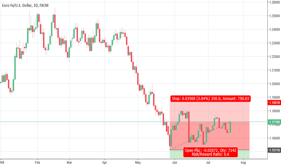 EURUSD: The battle for a strong dollar is not over yet.