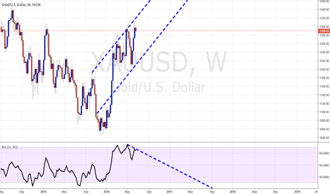 XAUUSD: Question: Will this be a weekly gold divergence?