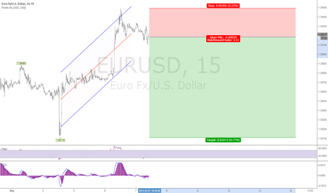 EURUSD: 1 week forecast