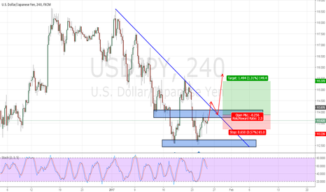 USDJPY: USDJPY : WAITING DIRECTION