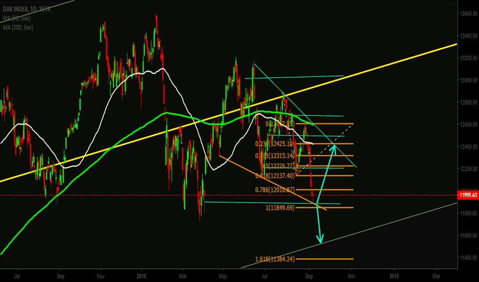 DAX: DAX - Trendline