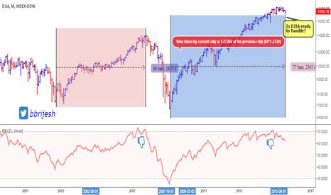 DJY0: DJIA