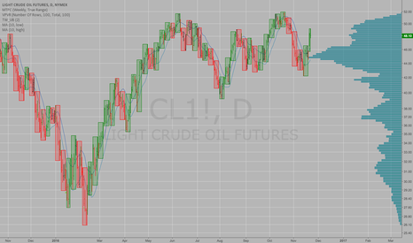 CL1!: Where is crude oil going next?