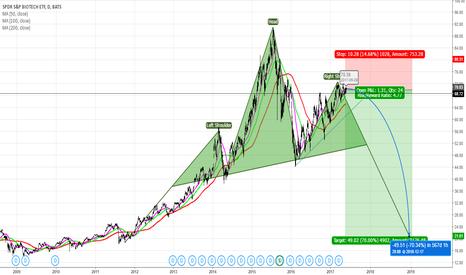 XBI: Short XBI: Target Price $20 from $70