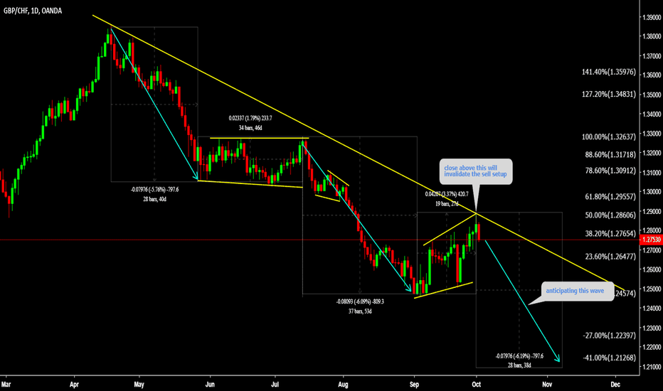 GBPCHF: GBPCHF One more bearish wave before  longer term rise
