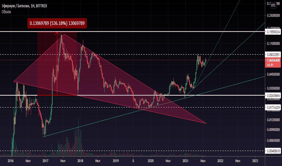 trade eth btc bitcoin ron