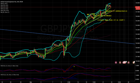 GBPJPY: sell@138.6 stop@139.1