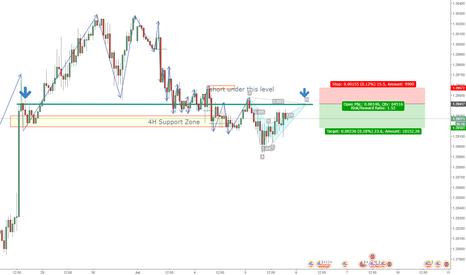 GBPUSD: GBPUSD short Pattern