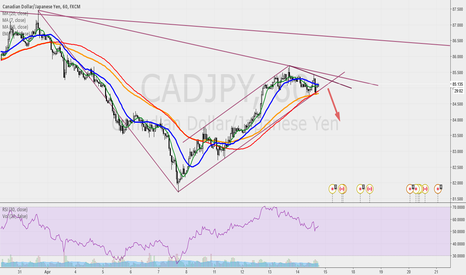 CADJPY: CADJPY pullback breakout in dowtrend