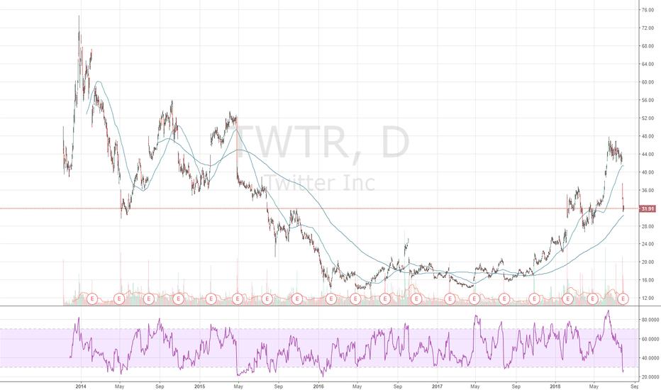 TWTR: Options Trading Series (TWTR - 1/18/19 $35 Calls)