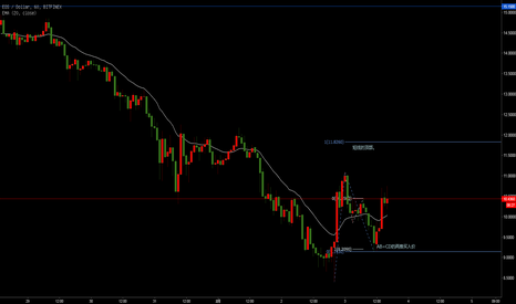 EOSUSD: EOS短期走势,11.28是一个顶部,短线卖出。