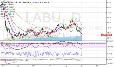 LABU: Biotech - LABU - XBI - Long