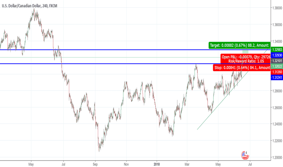 USDCAD: USDCAD 4HR