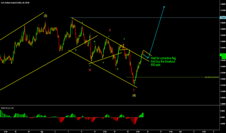 EURNZD: EurNzd Buy set up