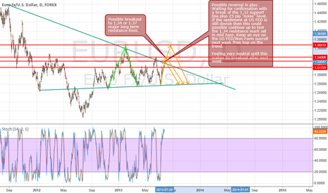 EURUSD: Update on EURUSD with upcoming Fundamental/Technical Update