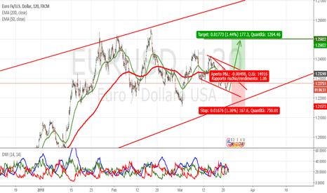 """EURUSD: Euro-USD """"attacco alla resistenza"""" 1,25"""