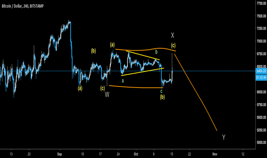 BTCUSD: BTC - Called the Tether pump what to expect next!